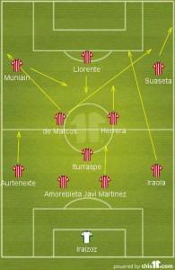 Tattica 4-3-3 Marcelo Bielsa