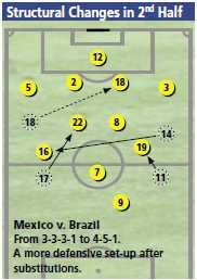 Mexico-Confe-2005-ChangesLaVolpe
