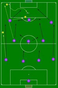 Schema tattico 4-3-3 Zeman