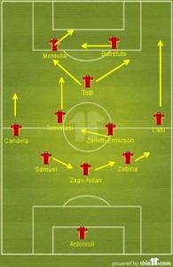 Schema tattico della Roma Campione d'Italia 2001