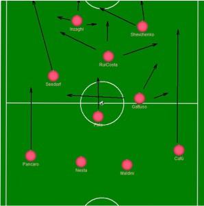 Schema tattico del Milan di Ancelotti