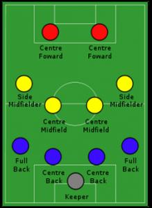 Modulo 4-4-2 moderno
