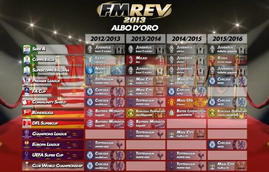 FMREV 2013 - Albo d'oro